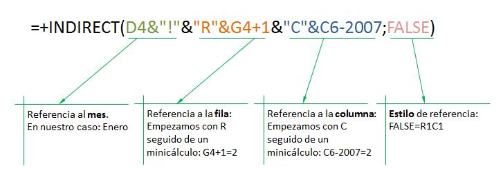 xplicación función INDIRECTO