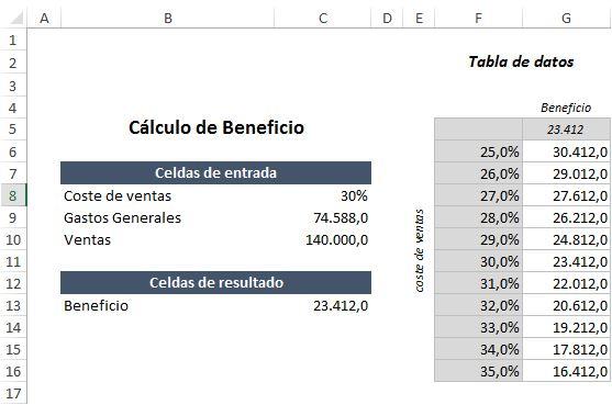 Tablas de datos en Excel