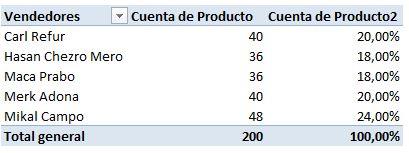 TD_ProductosVendidos